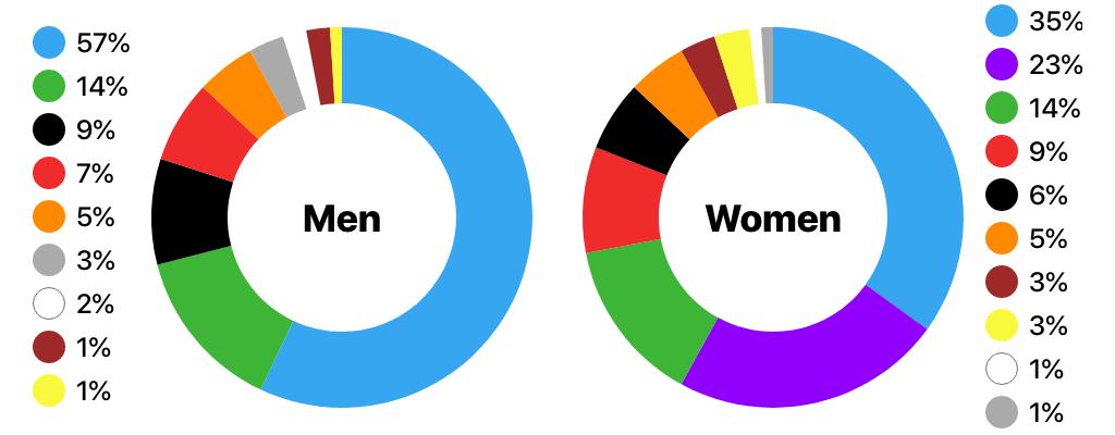 Какие цвета нравятся людям по гендеру